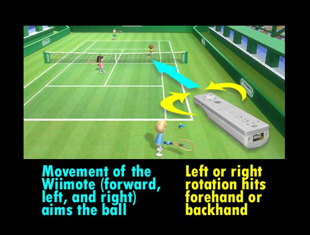 Aiming shots in Wii Sports: Tennis